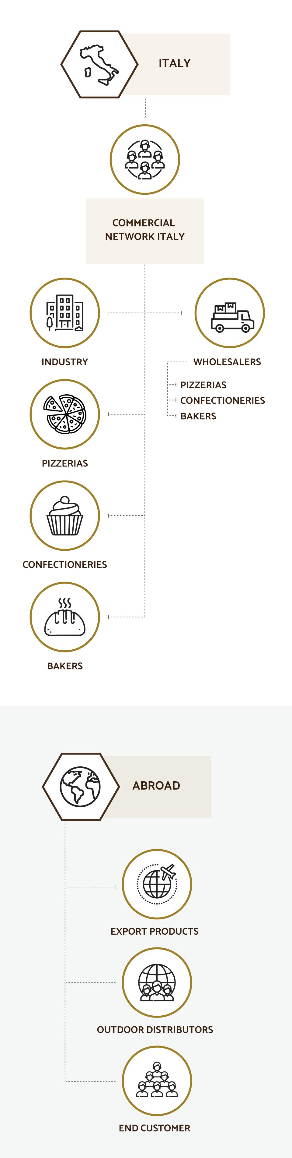 molino-piantoni-retevendita-mobile-en